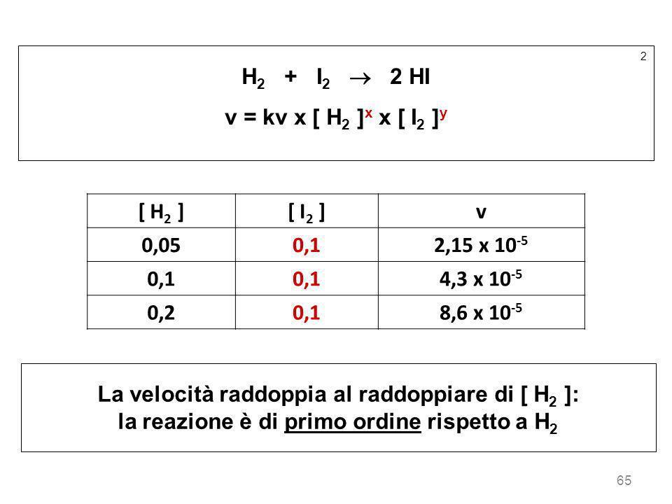 La velocità raddoppia al raddoppiare di [ H2 ]: